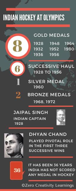 India-at-Olympics.png